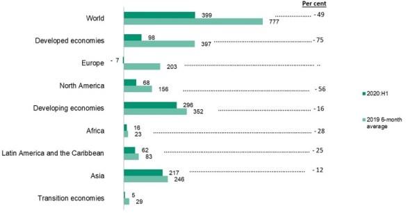Figure 2. FDI inflows by region, 2020 H1 vs 2019 6-month average
