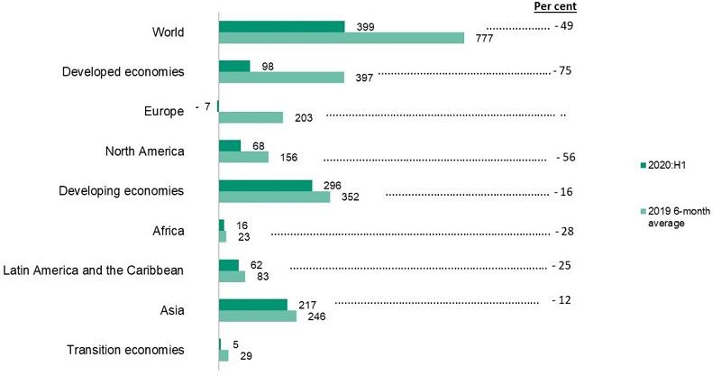 Gráfico 2. Entradas de IED por región, primer semestre de 2020 frente al promedio de seis meses de 2019