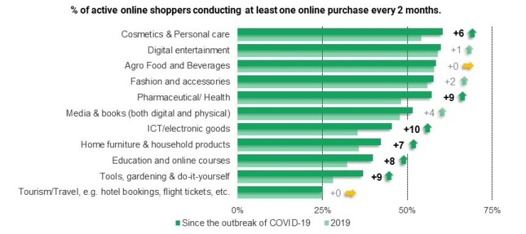 Figure 1 Percentage of online shoppers making at least one online purchase every two months