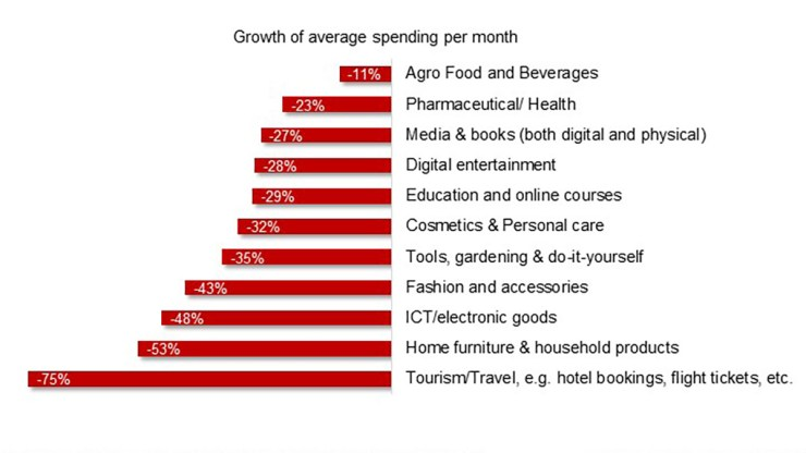 Figure 2 Fall of average online spending per month since COVID-19, per product category