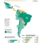 Foreign Investment In Latin America Expected To Halve In 2020 Unctad