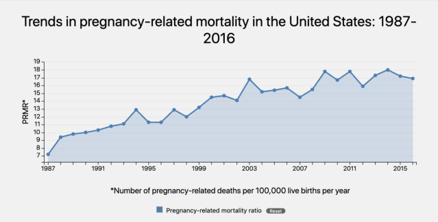 graph-from-cdc-showing-upward-trend-in-maternal-mortality-rates-in-us-from-1987-2016