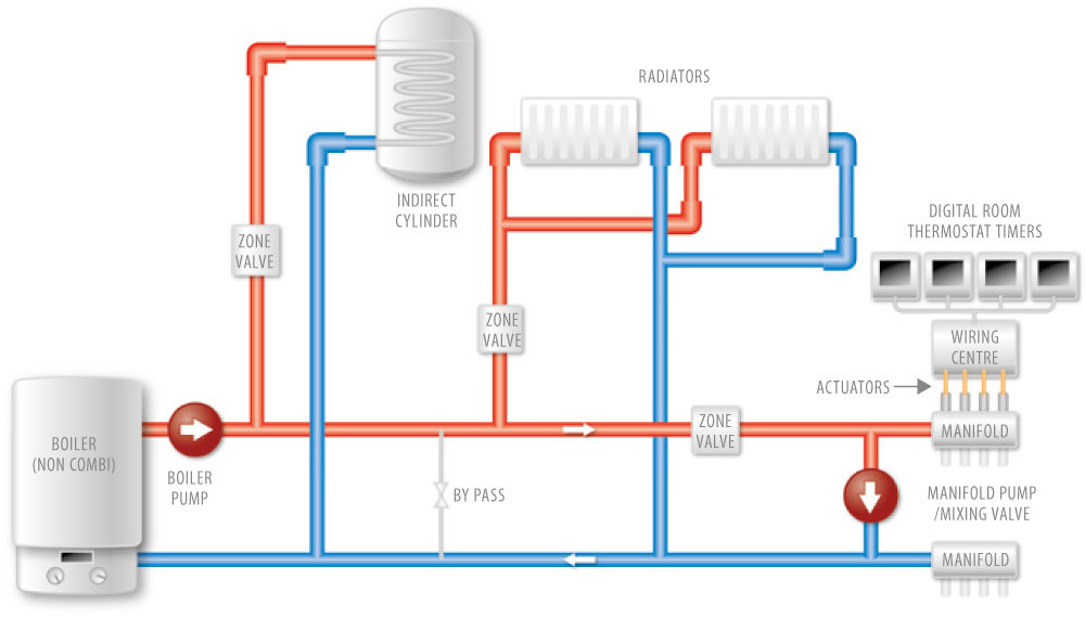 ... central heating wiring diagram s plan wiring diagram wiring diagram splice sundial s plan honeywell uk  sc 1 st  MiFinder : s plan central heating wiring diagram - yogabreezes.com