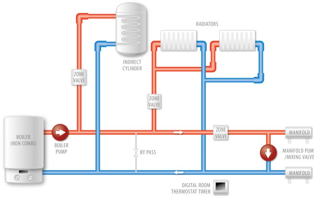 Heating pump polypipe underfloor heating pump polypipe underfloor heating pump pictures asfbconference2016 Choice Image