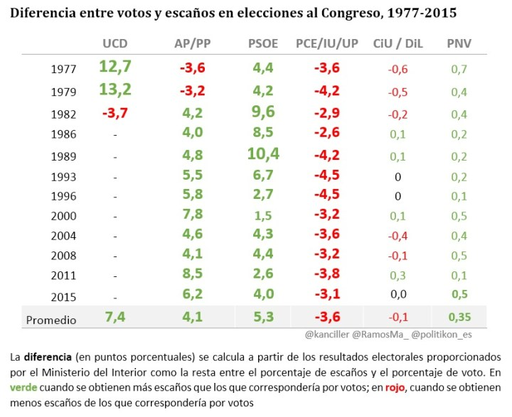 Difference between votes and seats in elections to Congress , 1977-2015. The difference (in percentile points) is calculated from the electoral results provided by the Ministry of the Interior as the difference between the percentage of seats and the percentage of votes. It is green when the party has obtained more seats than its corresponding votes; it's red when it has obtained less seats than its corresponding votes. Source: Politikon