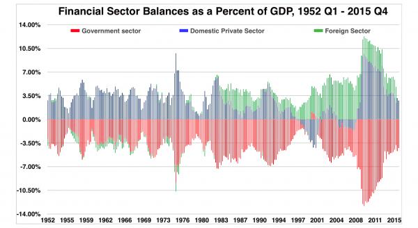 Sectoral Balances - Money and Debt
