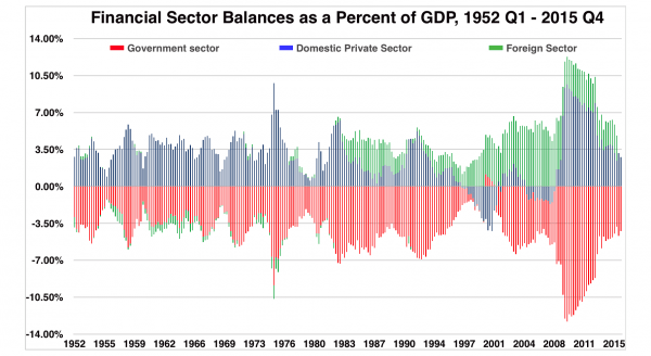 Sectoral Balances - Money and Debt