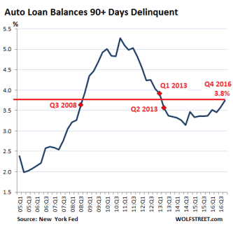 US-auto-loan-delinquencies-2016-q4