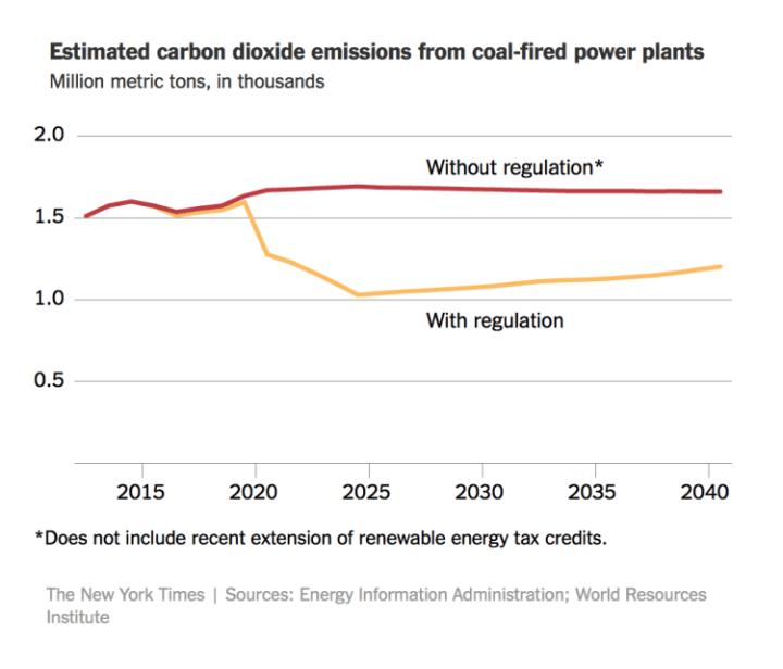 coal-emissions