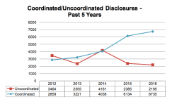 coordinated-and-uncoordinated-vulnerability-disclosure-2011-16