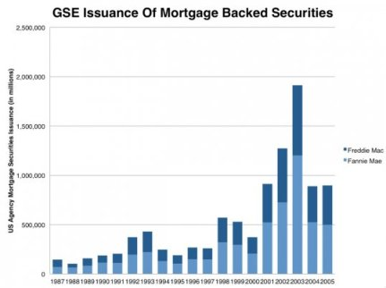 fannie-freddie-issuance