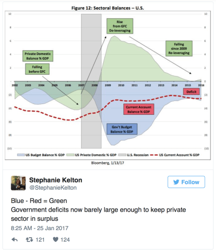 kelton-tweet-deficits-not-enough