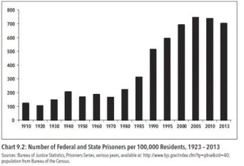 number_of_federal_and_state_prisoners