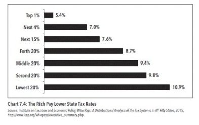 rich_pay_lower_state_tax_rates
