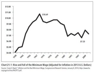 rise_and_fall_of_minimum_wage