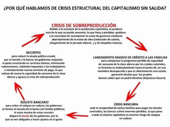 crisis-estructural-del-sistema