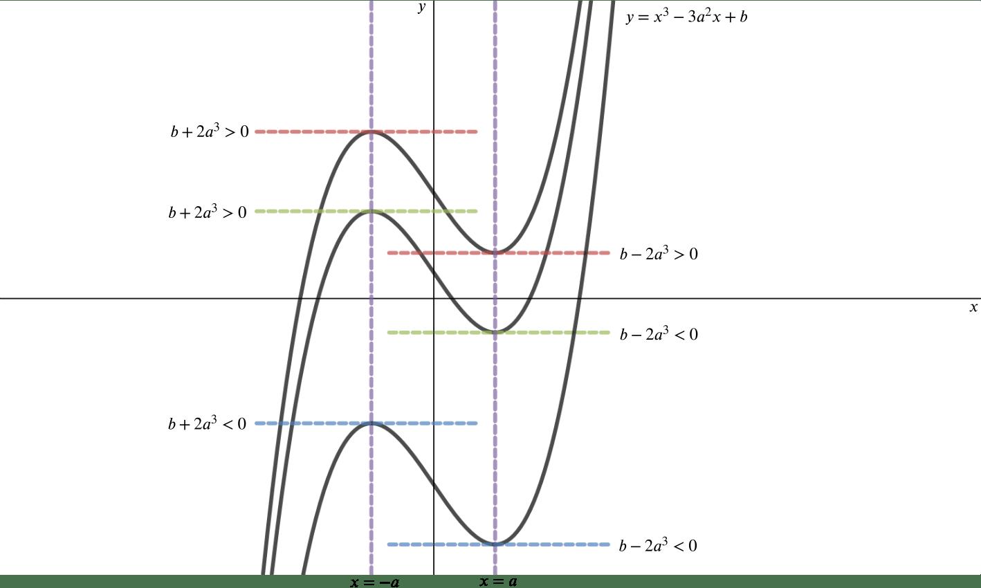 Cubic Equation Graph