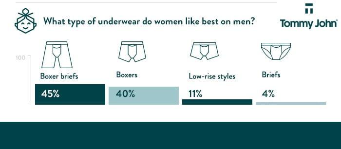 Male Underwear The 1 Type Of Underwear Women Like Most On Men