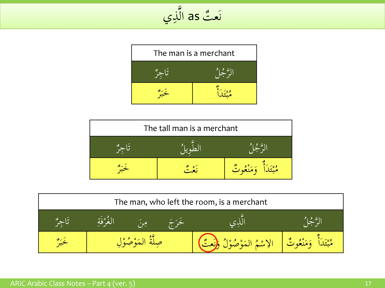 Relative Pronouns Understand Arabic