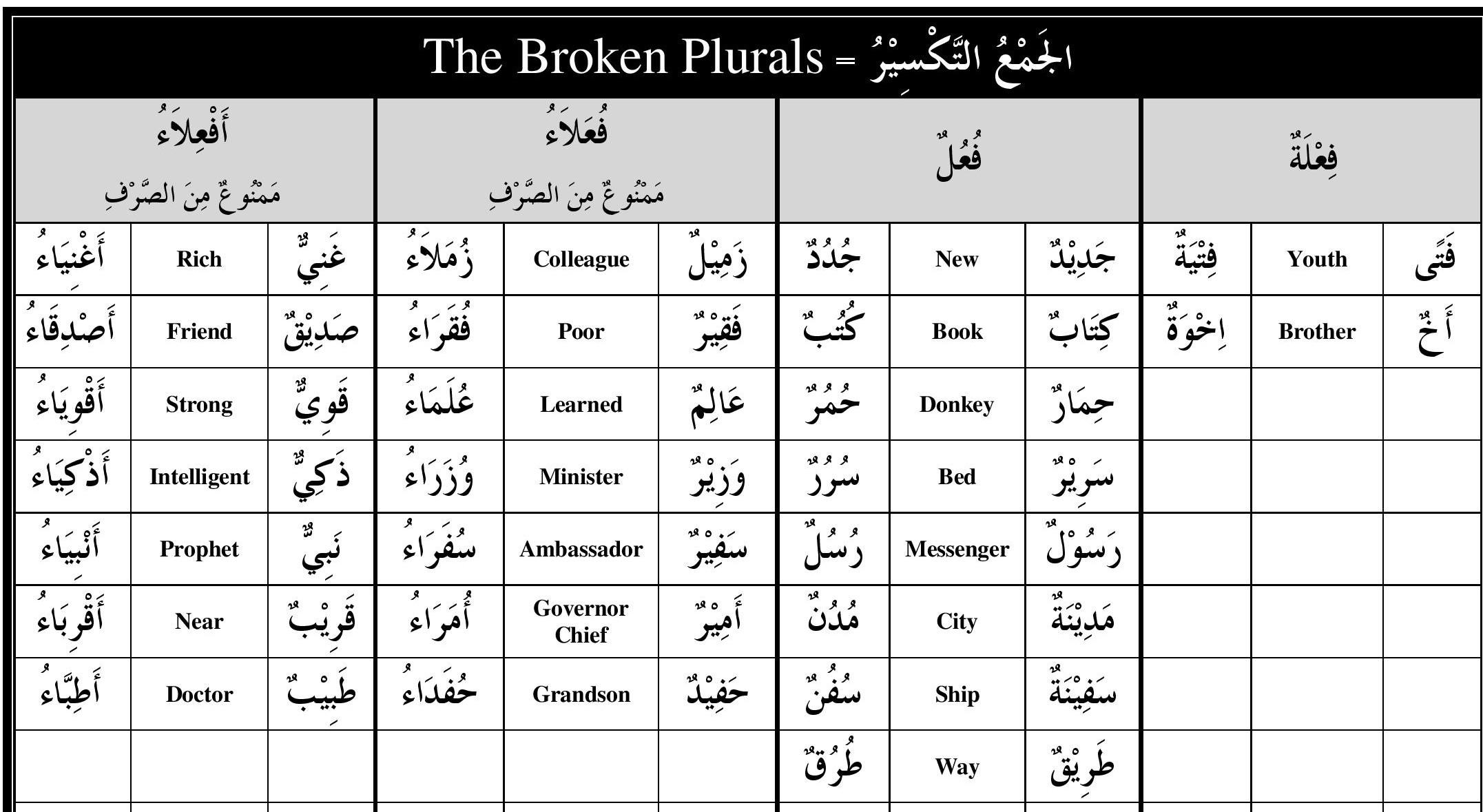 Book 1 Broken Plurals To Memorize Understand Arabic