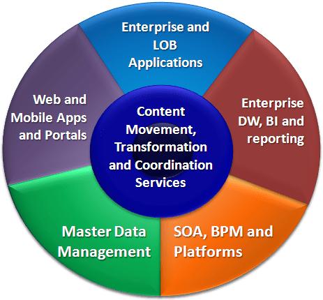 The Contextual Core of the Knowledge Enterprise