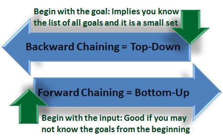 Backward-Forward Chaining
