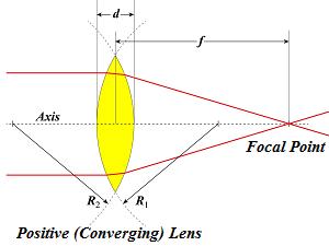 Lens Focal Point