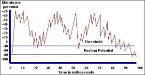 Repeated Spikes