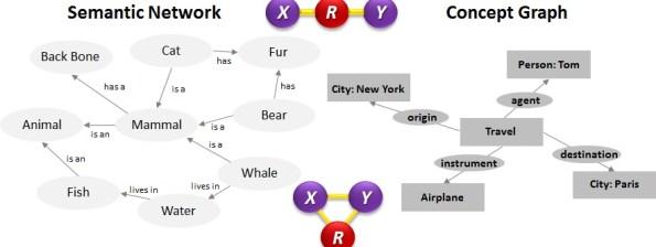 Representing Conceptual Graphs