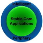 Process Centric Spheres