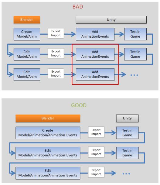 bad_good_asset_workflow
