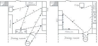 Margarete Schütte-Lihotzky, esquemas de movimientos en cocina