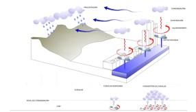 María José Marcos. Magicarch. Tuning water. Masterplan de la infraestructura hidraulica de New York. USA.