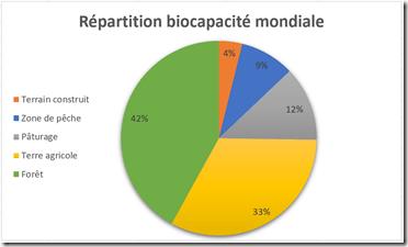 biocapacité modiale