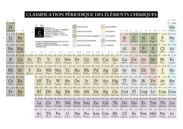 tableau periodique des éléments