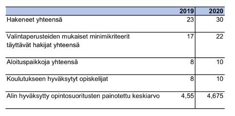 Helsingin oikiksen avoimen väylän hakutilastot 2020.