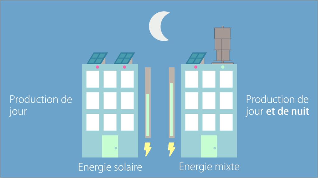 Logo-solar-impulse Mix énergétique : qu'est-ce que c'est et pourquoi c'est important ?