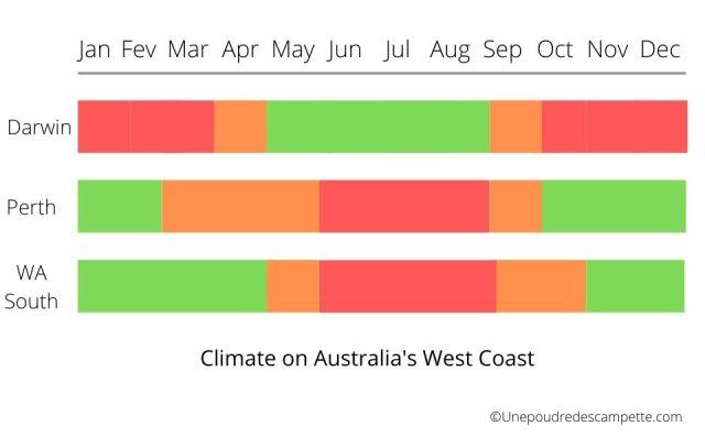 Australia's west coast weather all year