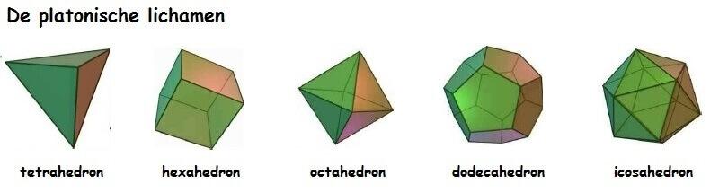 weergaves van de 5 platonische lichamen