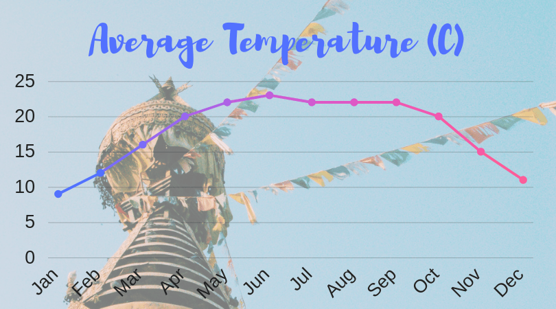 temperature graph with prayer flags in the background - how to backpack nepal post