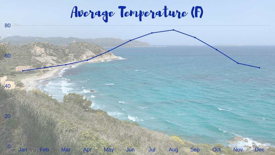 graph of average temperatures throughout sardinias year  Graphic for Sardinia itinerary and guide