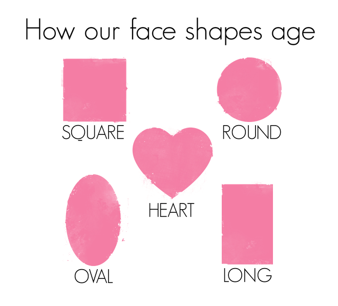 How face shapes age