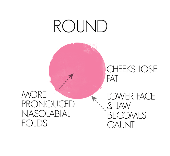 How round face shapes age