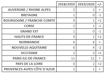 TABLEAUCNCOMPARATIF