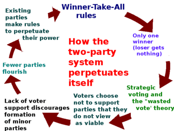 350px-Two_party_system_diagram.png