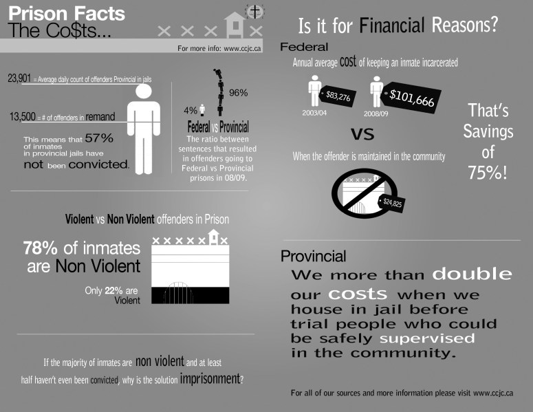 prison-facts-the-Costs-bulletin.jpg
