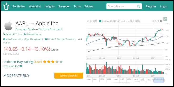 Stock charts example