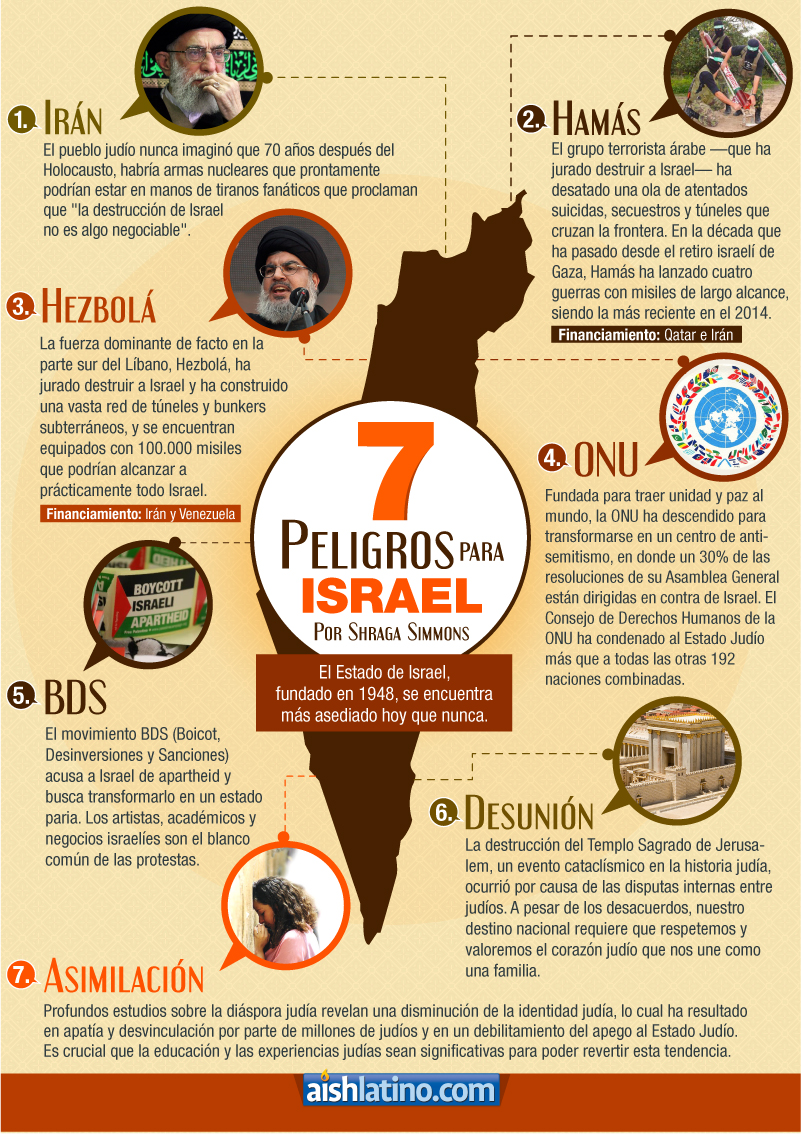 7-Dangers-to-Israel-SP