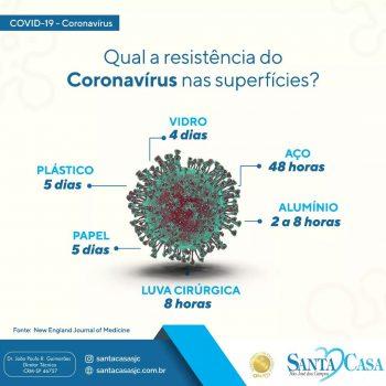 Veja a resistência do coronavírus em cada superfície?