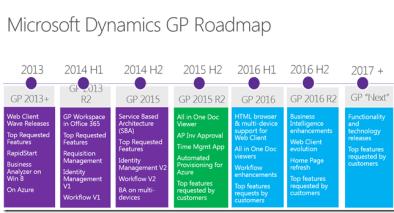GP-Roadmap-2016